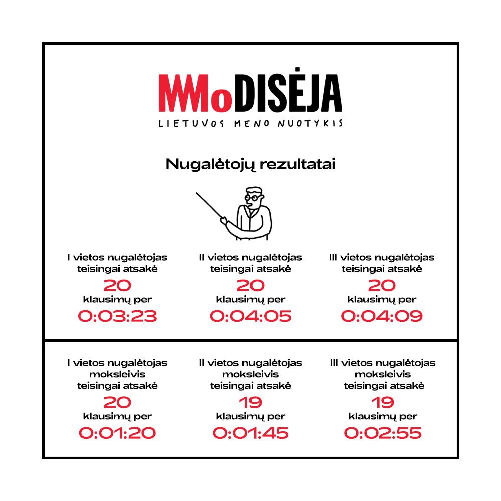 MOdisėja   Virtualus Lietuvos meno nuotykis   Žaidimas   MO muziejus